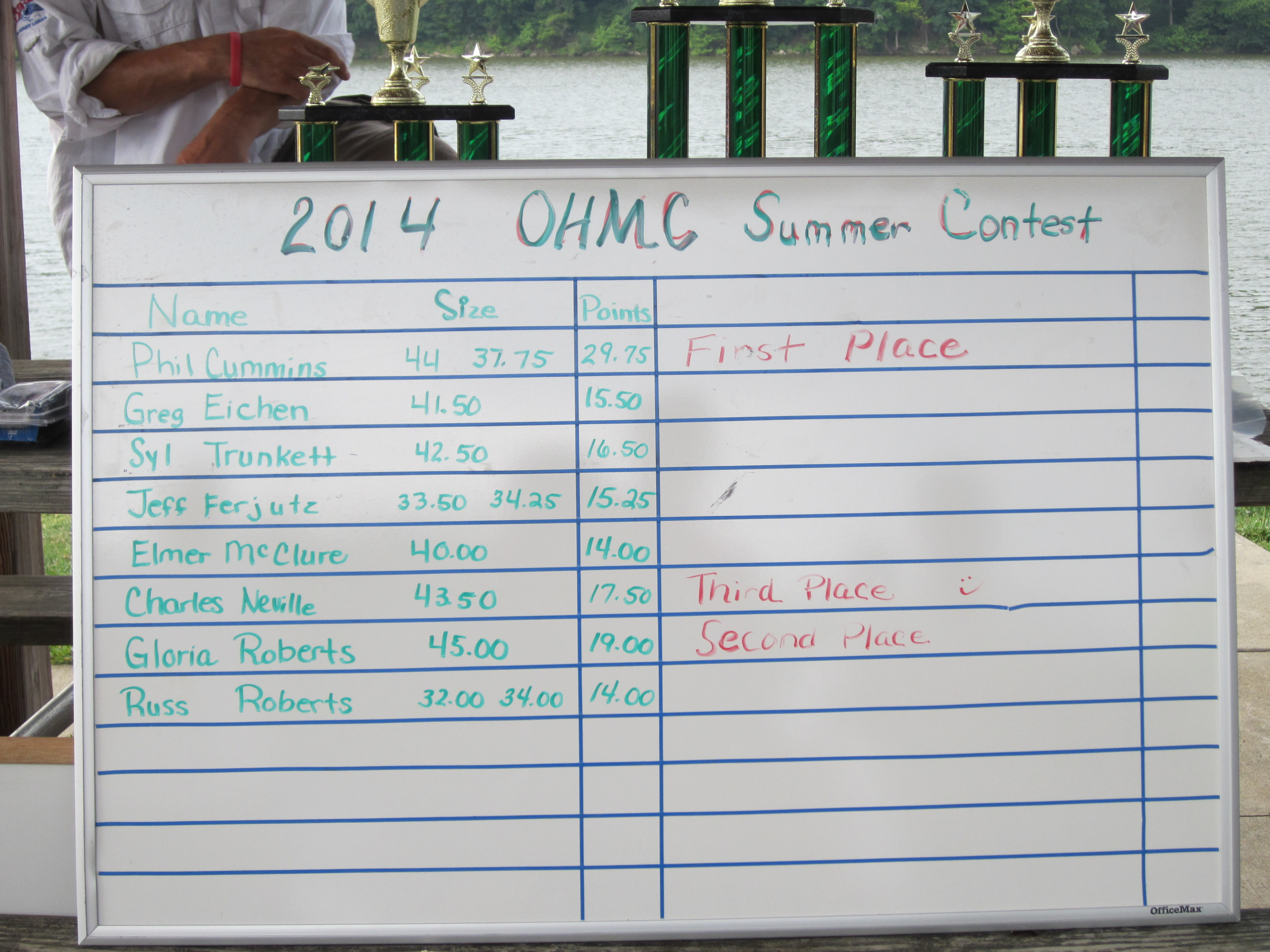 2014 OHMC Summer Contest - Final Results